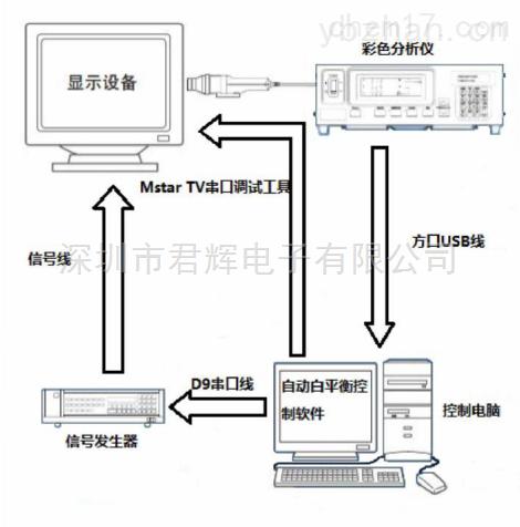 电视白平衡自动测试软件系统