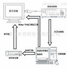 电视白平衡自动测试软件