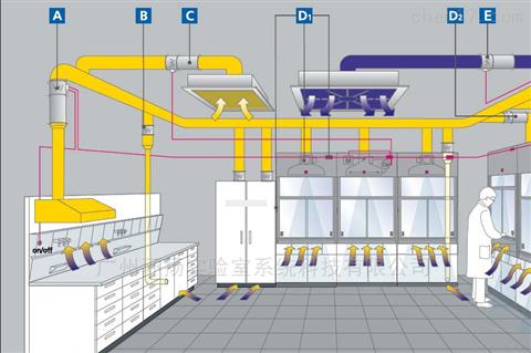 河南通风系统工程,通风系统,无尘车间,洁净厂房,洁净室