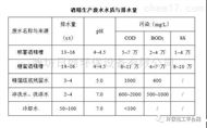 四川省酒精汙水處理設備RL-EGSB厭氧反應器