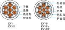 软芯耐高温控制电缆KFFR