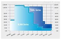 BLMA 0120*BONN Elektronik功率放大器BLMA