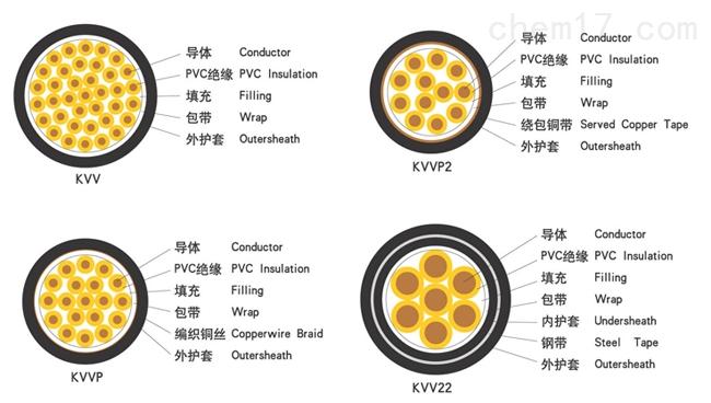 KVVP22控制电缆KVVP22屏蔽电源线