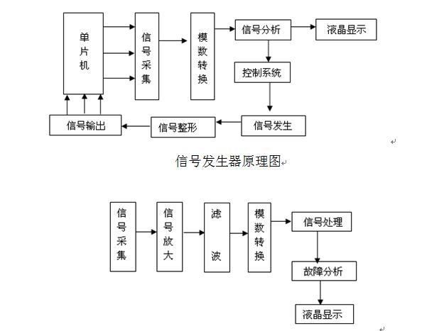 技术中心 行业标准 正文  本信号发生器不采用传统的lc或rc的振荡电路