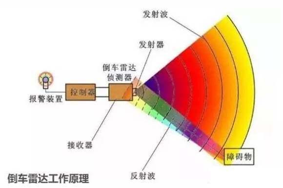 巴菲特自动化为您简述超声波传感器的原理和用途