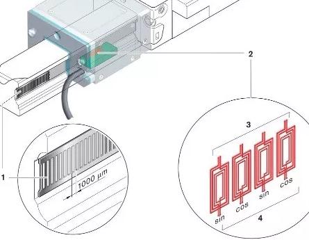 励磁线圈由一台发电机提供一个高频交流电,解析电路来记录接收线圈中