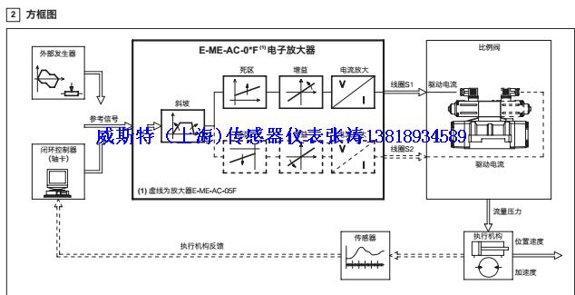 阿托斯e-mi-ac-01f电子放大器atos现货特价