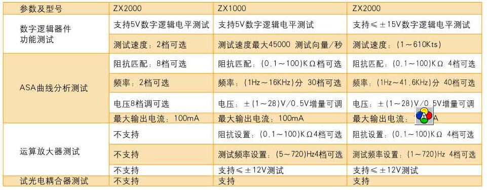 zx8800(基本型)电路板故障检测仪