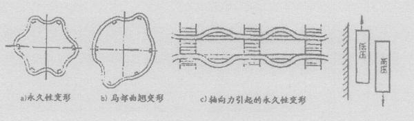 绕组变形的几种常见形式