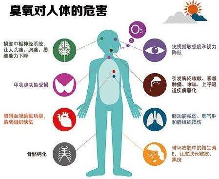 臭氧对人体的危害