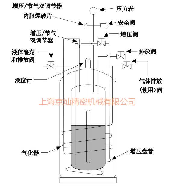 自增压液氧罐透视图