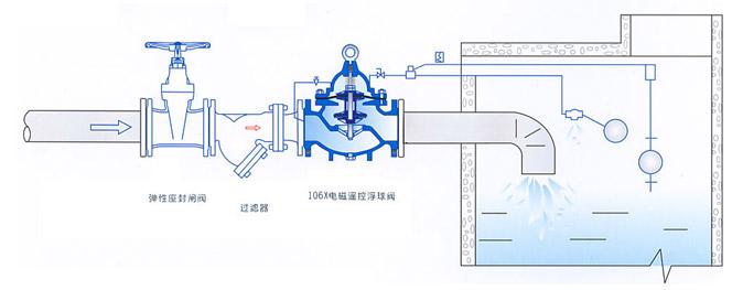 水箱定水位阀工作原理       水箱水塔水池定水位阀是活塞隔膜式控制