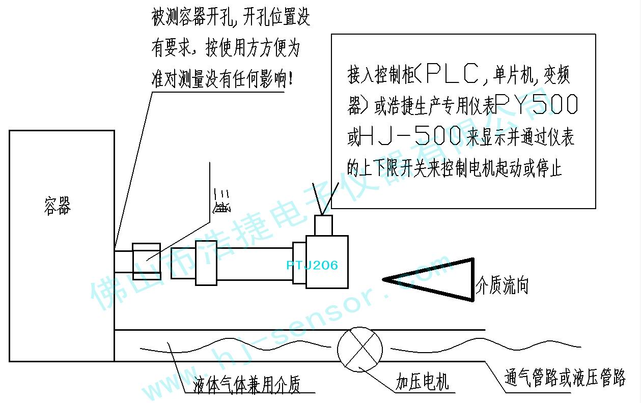 液压管路传感器,液压测控4~20MA PTJ206水压压力传感器/变送器 浩捷电子水压传感器/变送器特性: 1:采用全不锈钢封焊结构,具有良好的防潮能力及优异的介质兼容性。 2:采用自主研发放大电路大大提高传感器信号输出稳定性 3:采用反应速度能用40000次每秒的速度,使得传感器能在任何时间能都能反应出液压力的变化,更准确无误的测量效果 液压管路传感器,液压测控4~20MA 运用:广泛用于工业设备、水利、化工、医疗、电力、管道水压力,供水系统,供油系统空调、金刚石压机、冶金、车辆制动、楼宇供水等压力测量