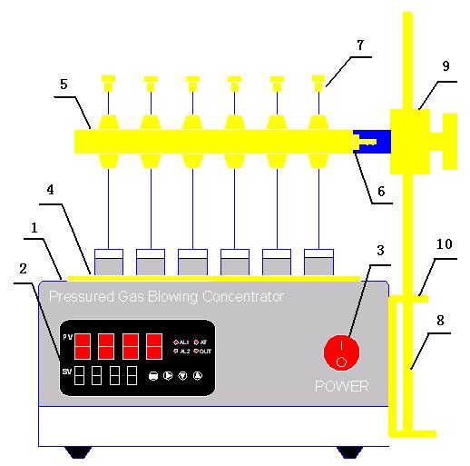 氮吹仪的结构简图