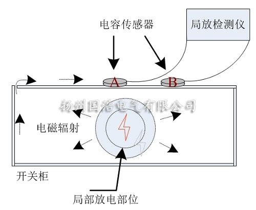 局部放电仪的暂态地电压定位法使用原理