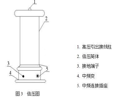 zgf直流高压发生器主要技术性能及规格及工作方法
