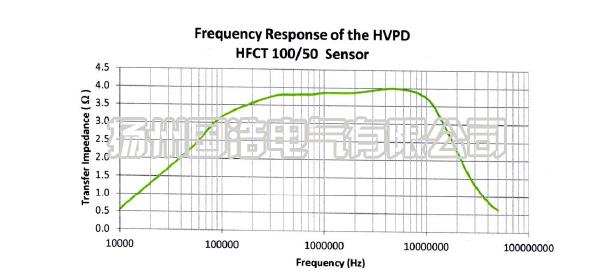 HFCT传感器的频率响应