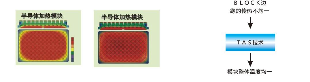 寶予德PCR儀