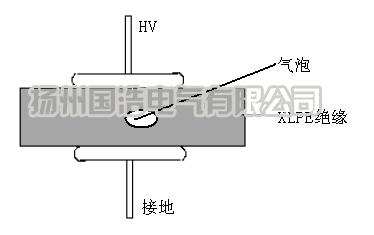 内部气隙模型