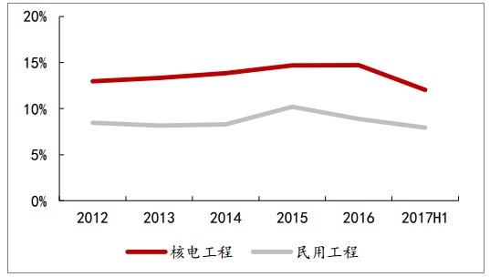 中国核建核电工程业务毛利率水平较高