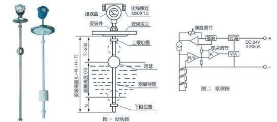 磁性浮球液位计UHZ-50/S工作原理: 液位计采用连通器的原理,使容器内液体等高引入到液位计主体内。在主体内的漂浮的浮球组件,根据浮力原理和磁性藕合原理。在主体外附靠能反映磁现象的翻柱液面位置的显示。随主体内液位的变化,浮球组件的高低也相应变化。从而使主体外的翻柱180度的翻转,当液位上升时,翻柱由白色转为红色,当液面下降时,翻柱由红色转为白色。显示器的红,白界位处为容器内介质液位的实际高度。 磁性浮球液位计UHZ-50/S特点: 1.