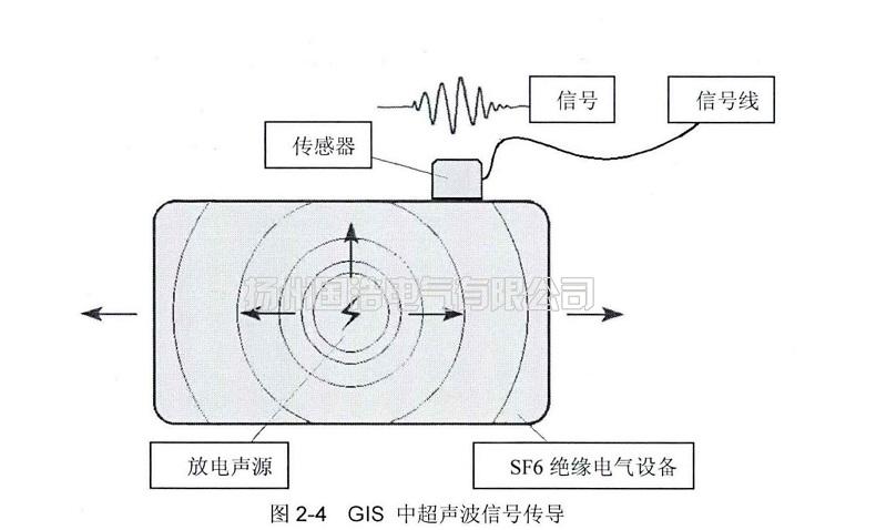 GIS中超声波信号传导