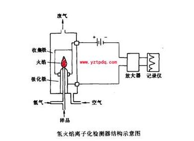 氢火焰离子化检测器