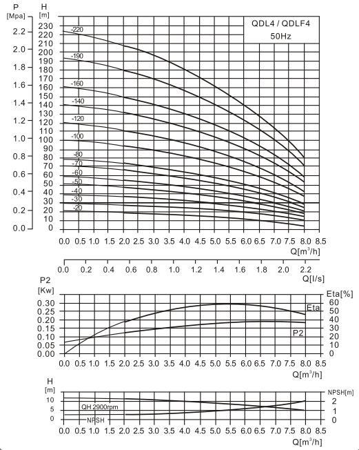 CDL4-8泵性能曲线图