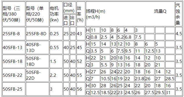 SFB离心泵型号参数