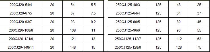QJ高温温泉深井泵参数表