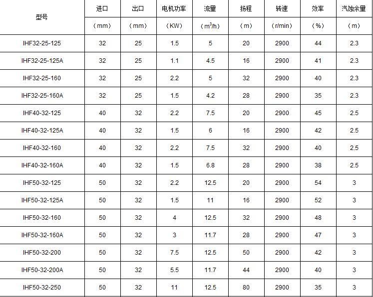 IHF型氟塑料化工泵参数表