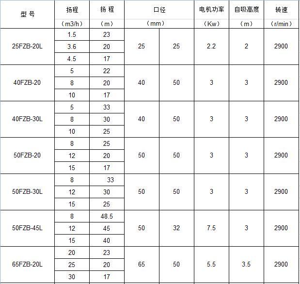 FZB氟塑料合金自吸泵参数表