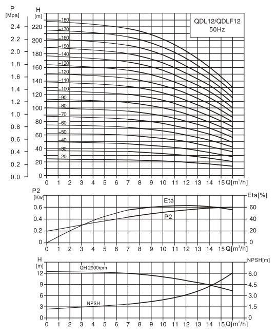 CDL12-7泵性能曲线图