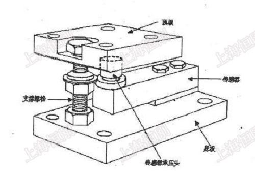 隔爆反应釜称重模块