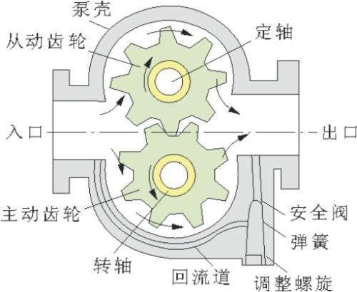 KCB齒輪油泵結構圖